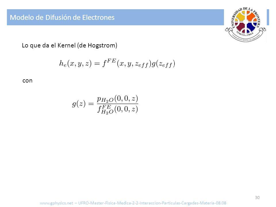 Modelo de Difusión de Electrones 30 Lo que da el Kernel (de Hogstrom) con www.gphysics.net – UFRO-Master-Fisica-Medica-2-2-Interaccion-Particulas-Cargadas-Materia-08.08