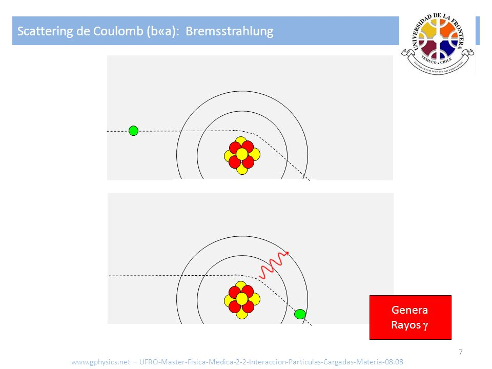 Scattering de Coulomb (b«a): Bremsstrahlung 7 Genera Rayos γ www.gphysics.net – UFRO-Master-Fisica-Medica-2-2-Interaccion-Particulas-Cargadas-Materia-