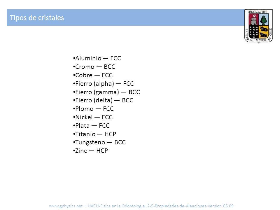 Aluminio FCC Cromo BCC Cobre FCC Fierro (alpha) FCC Fierro (gamma) BCC Fierro (delta) BCC Plomo FCC Nickel FCC Plata FCC Titanio HCP Tungsteno BCC Zinc HCP Tipos de cristales www.gphysics.net – UACH-Fisica en la Odontologia–2-5-Propiedades-de-Aleaciones-Version 05.09