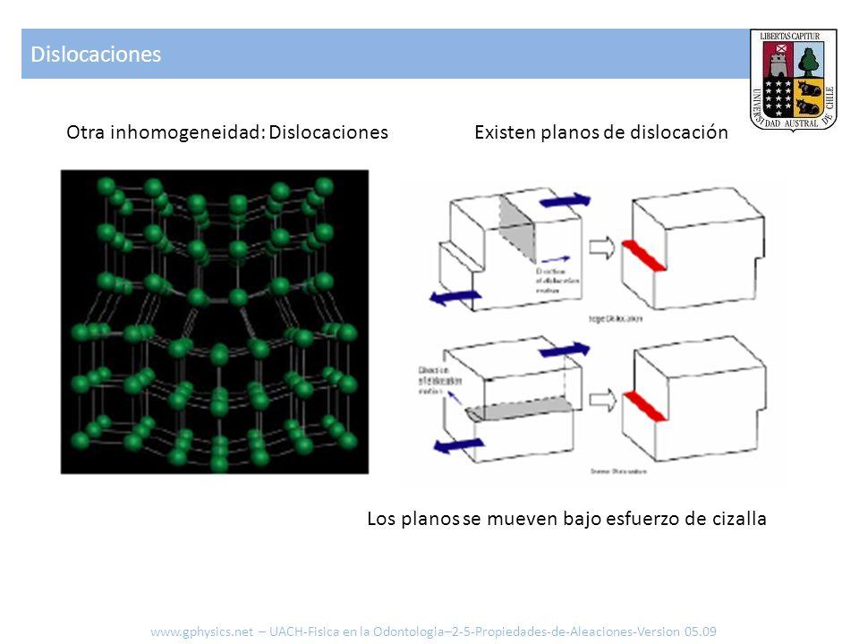 Otra inhomogeneidad: DislocacionesExisten planos de dislocación Los planos se mueven bajo esfuerzo de cizalla Dislocaciones www.gphysics.net – UACH-Fi