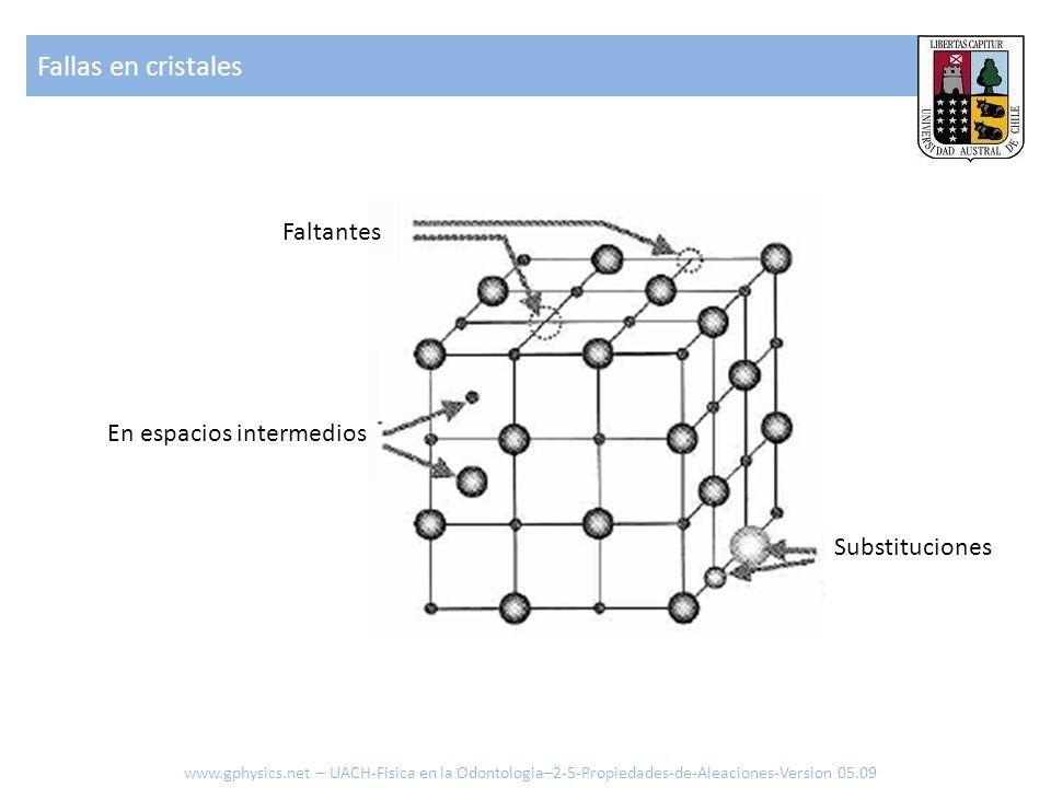 Faltantes En espacios intermedios Substituciones Fallas en cristales www.gphysics.net – UACH-Fisica en la Odontologia–2-5-Propiedades-de-Aleaciones-Version 05.09
