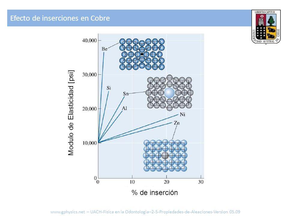 Efecto de inserciones en Cobre Modulo de Elasticidad [psi] % de inserción www.gphysics.net – UACH-Fisica en la Odontologia–2-5-Propiedades-de-Aleaciones-Version 05.09