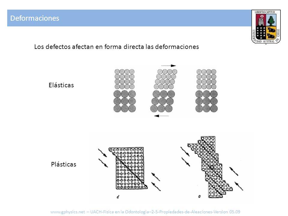 Los defectos afectan en forma directa las deformaciones Elásticas Plásticas Deformaciones www.gphysics.net – UACH-Fisica en la Odontologia–2-5-Propied