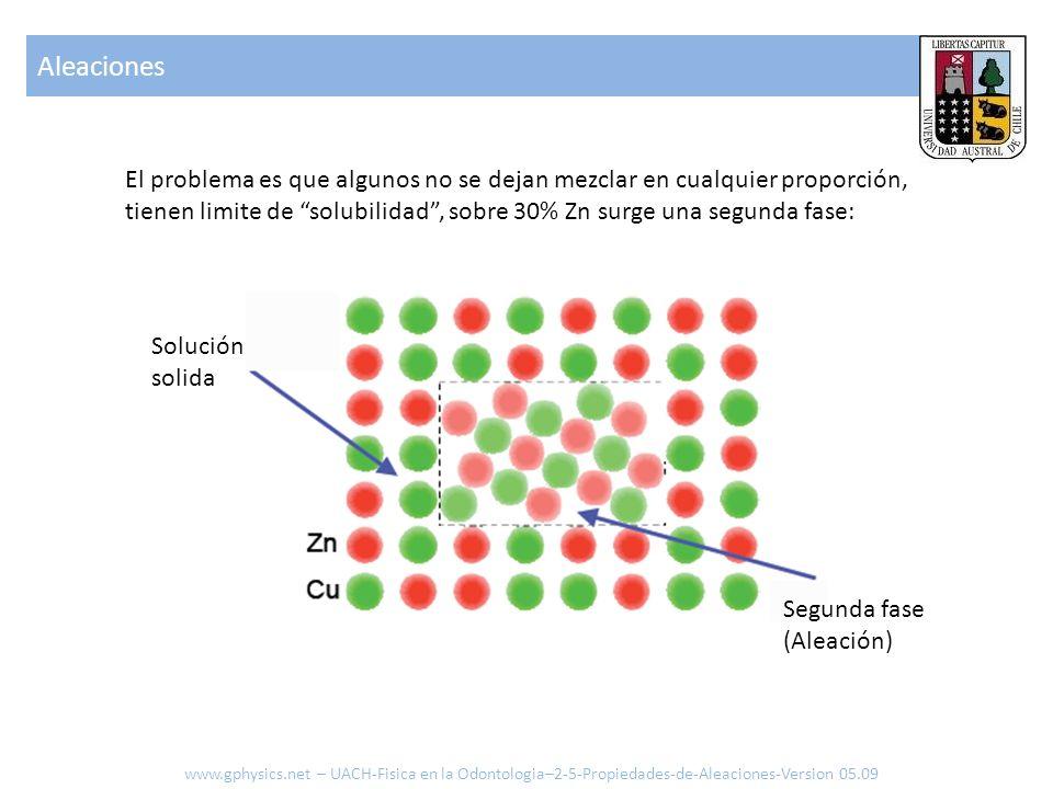 El problema es que algunos no se dejan mezclar en cualquier proporción, tienen limite de solubilidad, sobre 30% Zn surge una segunda fase: Solución solida Segunda fase (Aleación) Aleaciones www.gphysics.net – UACH-Fisica en la Odontologia–2-5-Propiedades-de-Aleaciones-Version 05.09