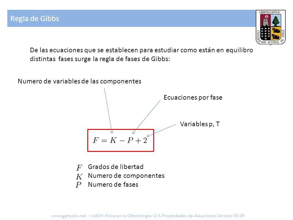 De las ecuaciones que se establecen para estudiar como están en equilibro distintas fases surge la regla de fases de Gibbs: Grados de libertad Numero de componentes Numero de fases Regla de Gibbs Variables p, T Numero de variables de las componentes Ecuaciones por fase www.gphysics.net – UACH-Fisica en la Odontologia–2-5-Propiedades-de-Aleaciones-Version 05.09