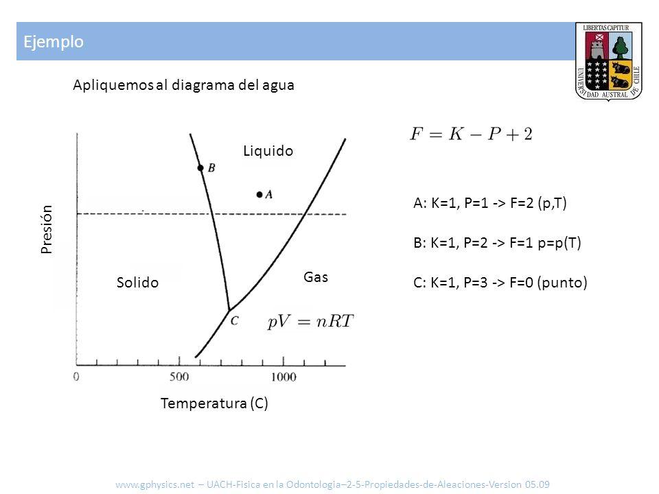 Apliquemos al diagrama del agua Gas Liquido Solido Presión Temperatura (C) A: K=1, P=1 -> F=2 (p,T) B: K=1, P=2 -> F=1 p=p(T) C: K=1, P=3 -> F=0 (punto) Ejemplo www.gphysics.net – UACH-Fisica en la Odontologia–2-5-Propiedades-de-Aleaciones-Version 05.09