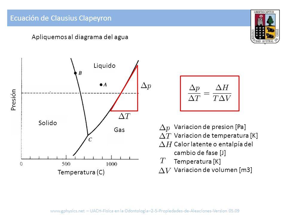 Apliquemos al diagrama del agua Gas Liquido Solido Presión Temperatura (C) Ecuación de Clausius Clapeyron Variacion de presion [Pa] Variacion de temperatura [K] Calor latente o entalpía del cambio de fase [J] Temperatura [K] Variacion de volumen [m3] www.gphysics.net – UACH-Fisica en la Odontologia–2-5-Propiedades-de-Aleaciones-Version 05.09