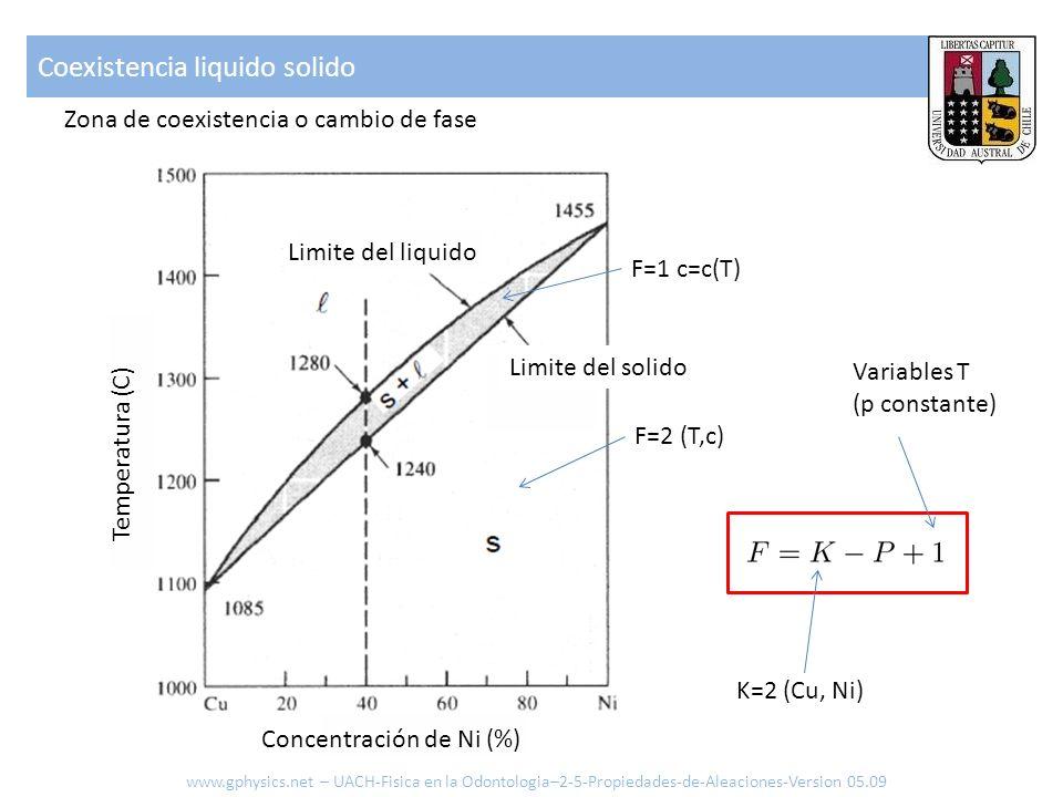 Concentración de Ni (%) Temperatura (C) Limite del liquido Limite del solido Zona de coexistencia o cambio de fase Coexistencia liquido solido Variables T (p constante) K=2 (Cu, Ni) F=2 (T,c) F=1 c=c(T) www.gphysics.net – UACH-Fisica en la Odontologia–2-5-Propiedades-de-Aleaciones-Version 05.09