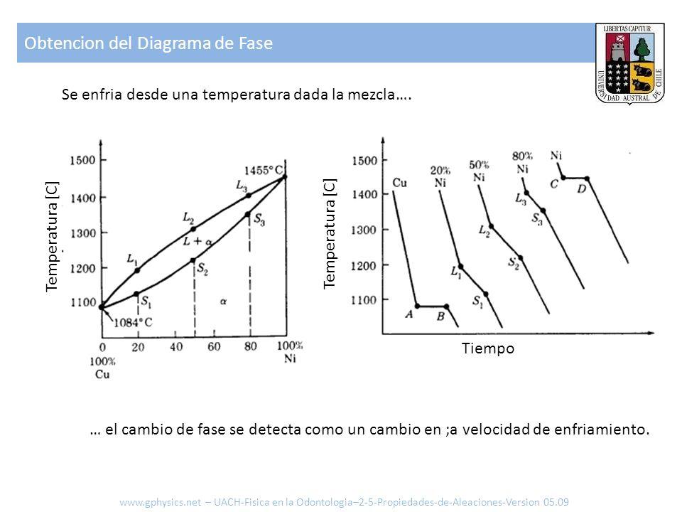 Temperatura [C] Tiempo Temperatura [C] Obtencion del Diagrama de Fase www.gphysics.net – UACH-Fisica en la Odontologia–2-5-Propiedades-de-Aleaciones-Version 05.09 Se enfria desde una temperatura dada la mezcla….