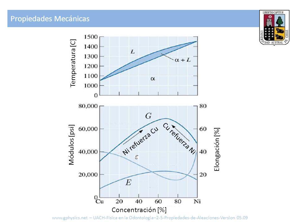 Módulos [psi] Elongación [%] Concentración [%] Temperatura [C] Ni refuerza Cu Cu refuerza Ni www.gphysics.net – UACH-Fisica en la Odontologia–2-5-Propiedades-de-Aleaciones-Version 05.09 Propiedades Mecánicas