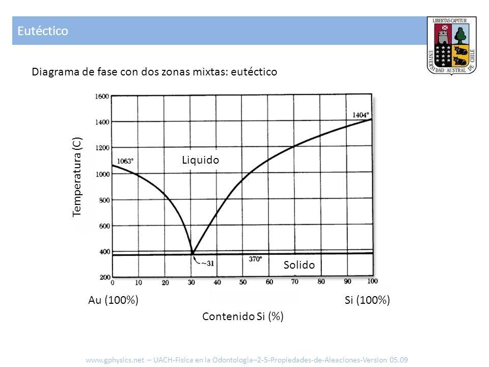 Temperatura (C) Au (100%)Si (100%) Contenido Si (%) Liquido Solido Diagrama de fase con dos zonas mixtas: eutéctico Eutéctico www.gphysics.net – UACH-Fisica en la Odontologia–2-5-Propiedades-de-Aleaciones-Version 05.09