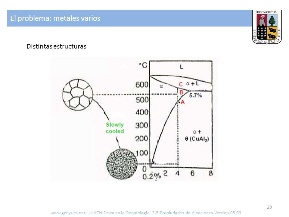 El problema: metales varios 29 Distintas estructuras www.gphysics.net – UACH-Fisica en la Odontologia–2-5-Propiedades-de-Aleaciones-Version 05.09