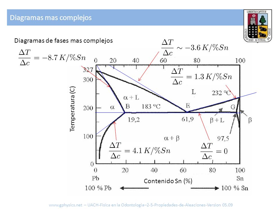 Temperatura (C) Contenido Sn (%) Diagramas de fases mas complejos Diagramas mas complejos www.gphysics.net – UACH-Fisica en la Odontologia–2-5-Propied