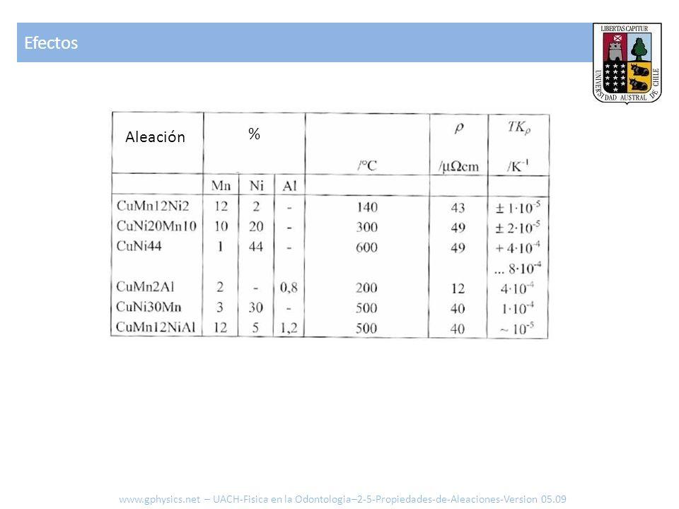Aleación % Efectos www.gphysics.net – UACH-Fisica en la Odontologia–2-5-Propiedades-de-Aleaciones-Version 05.09
