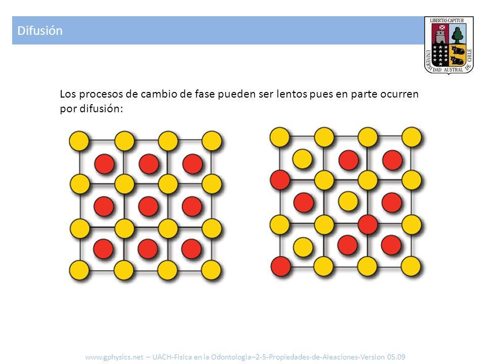 Los procesos de cambio de fase pueden ser lentos pues en parte ocurren por difusión: Difusión www.gphysics.net – UACH-Fisica en la Odontologia–2-5-Propiedades-de-Aleaciones-Version 05.09