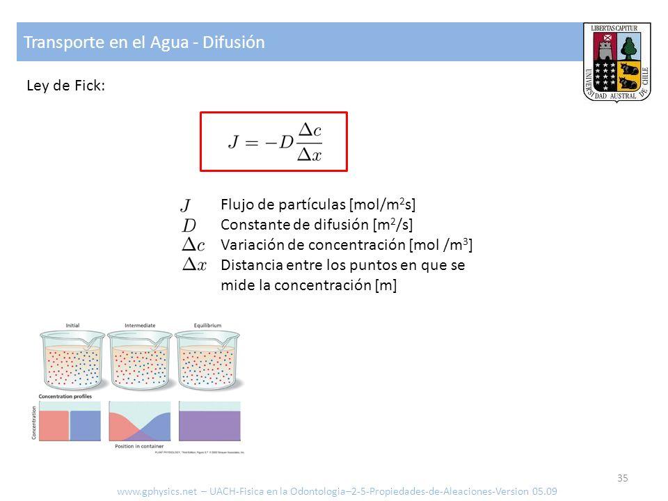 Transporte en el Agua - Difusión Ley de Fick: Flujo de partículas [mol/m 2 s] Constante de difusión [m 2 /s] Variación de concentración [mol /m 3 ] Distancia entre los puntos en que se mide la concentración [m] 35 www.gphysics.net – UACH-Fisica en la Odontologia–2-5-Propiedades-de-Aleaciones-Version 05.09