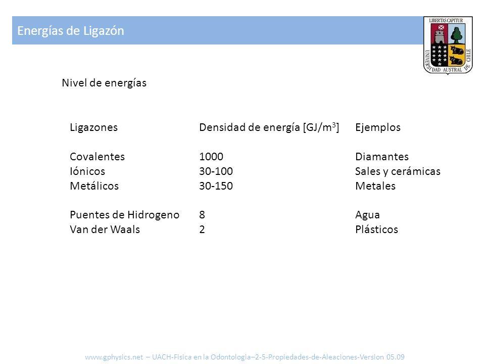 Nivel de energías Ligazones Covalentes Iónicos Metálicos Puentes de Hidrogeno Van der Waals Densidad de energía [GJ/m 3 ] 1000 30-100 30-150 8 2 Ejemp
