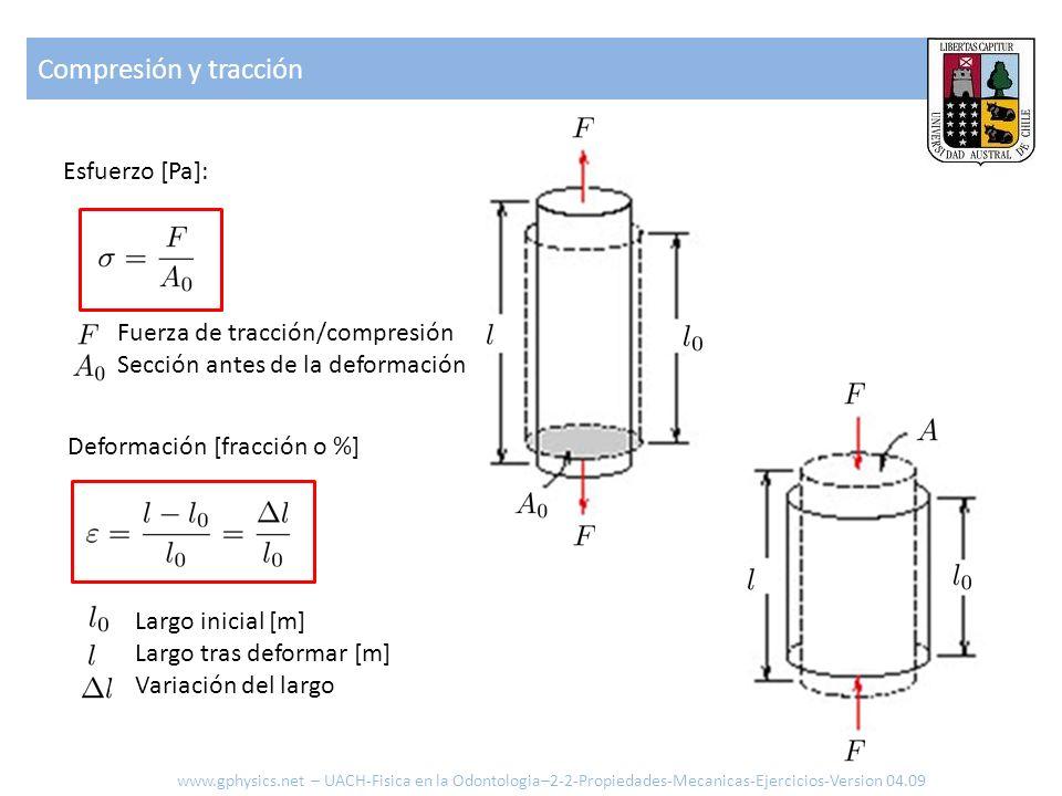 Compresión y tracción Esfuerzo [Pa]: Fuerza de tracción/compresión Sección antes de la deformación Deformación [fracción o %] Largo inicial [m] Largo