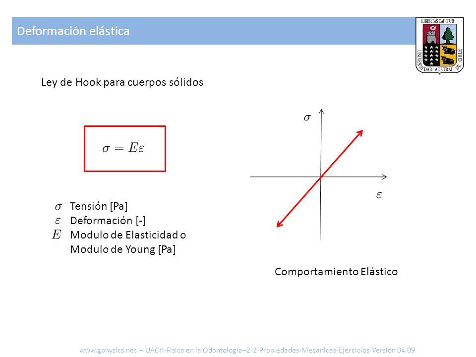 Deformación elástica Ley de Hook para cuerpos sólidos Tensión [Pa] Deformación [-] Modulo de Elasticidad o Modulo de Young [Pa] Comportamiento Elástic
