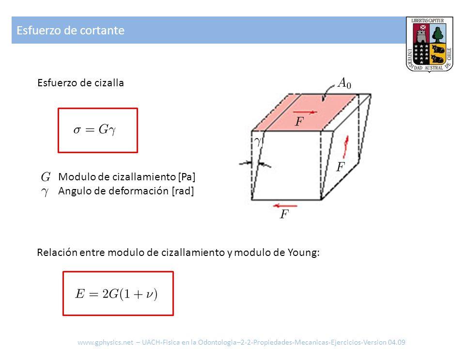 Esfuerzo de cortante Esfuerzo de cizalla Modulo de cizallamiento [Pa] Angulo de deformación [rad] Relación entre modulo de cizallamiento y modulo de Y