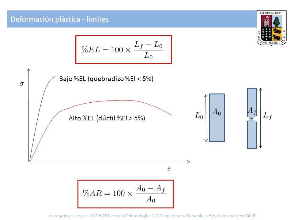 Deformación plástica - limites Bajo %EL (quebradizo %El < 5%) Alto %EL (dúctil %El > 5%) www.gphysics.net – UACH-Fisica en la Odontologia–2-2-Propieda