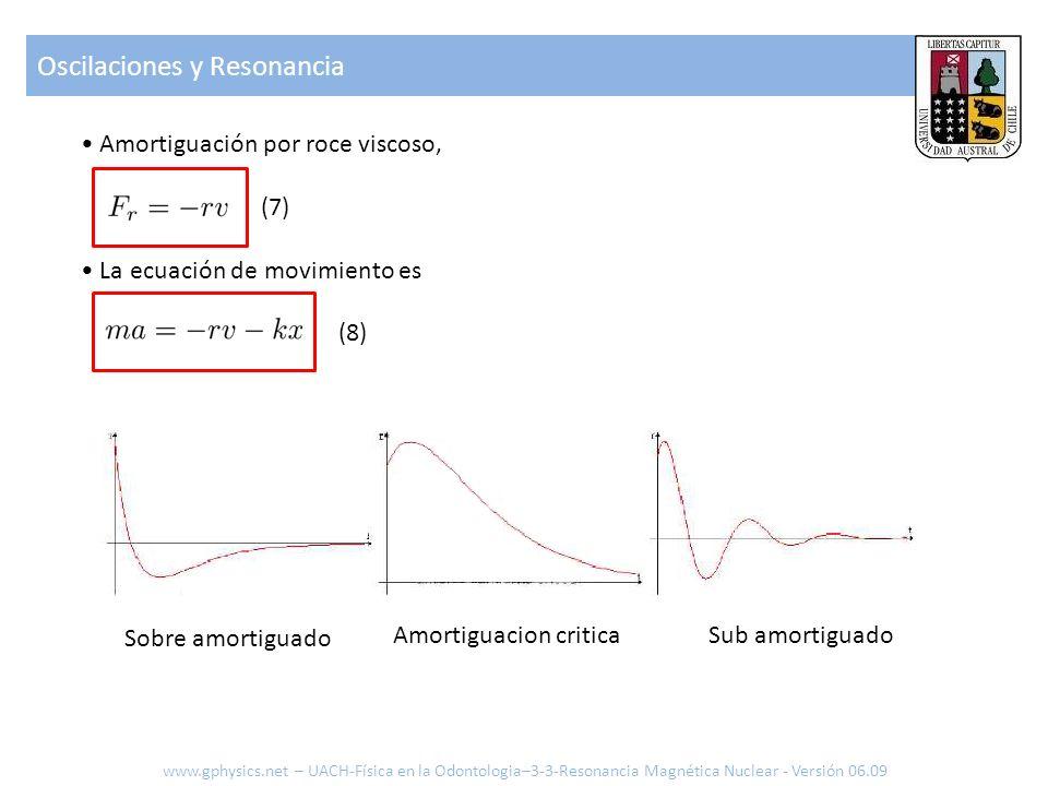 agregamos la fuerza sinusoidal (9) (10) la intensidad media es proporcional a ( ) (11) esta curva tiene un máximo en : Resonancia si el ancho de banda es estrecho, entonces, la resonancia se identifica fácilmente.