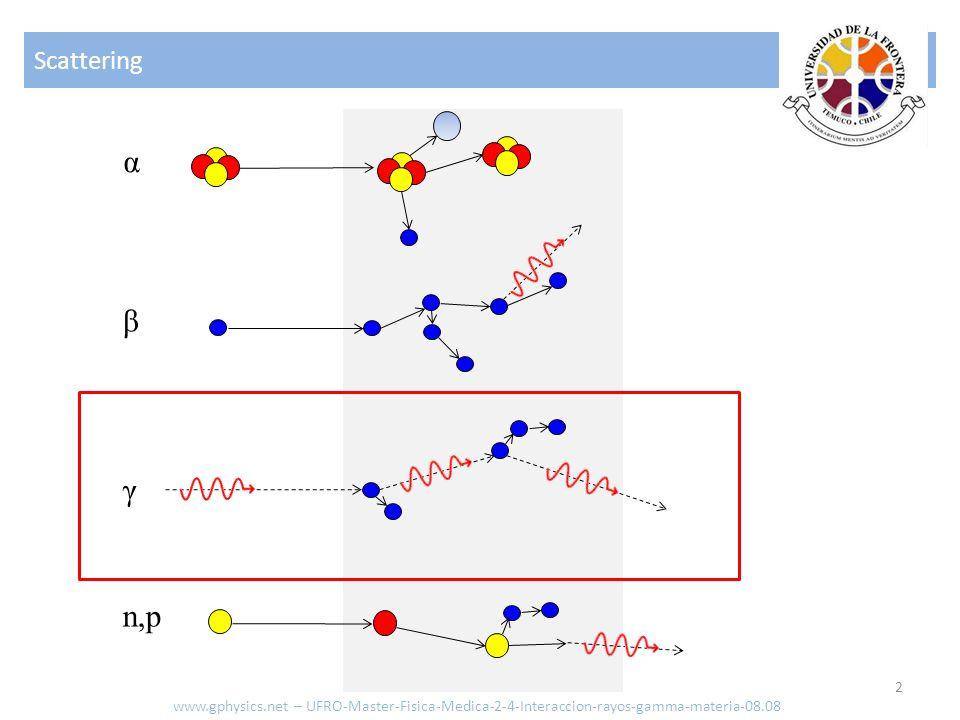 Absorción variable 13 En tres dimensiones debemos considerar que la Intensidad decrece en función del radio: R r Muestra www.gphysics.net – UFRO-Master-Fisica-Medica-2-4-Interaccion-rayos-gamma-materia-08.08