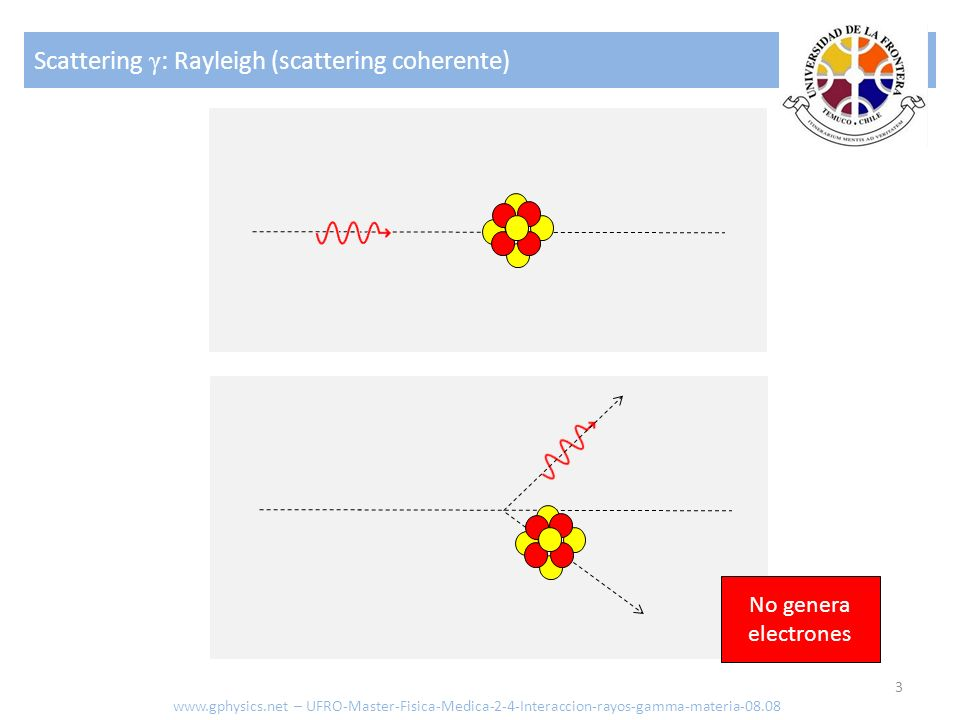 Scattering γ : Rayleigh (scattering coherente) 3 No genera electrones www.gphysics.net – UFRO-Master-Fisica-Medica-2-4-Interaccion-rayos-gamma-materia