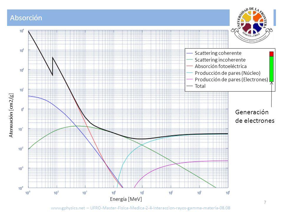 Absorción 7 Atenuación [cm2/g] Energía [MeV] Scattering coherente Scattering incoherente Absorción fotoeléctrica Producción de pares (Núcleo) Producci