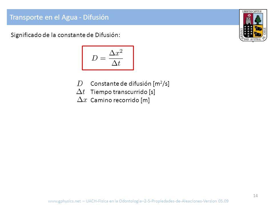 Transporte en el Agua - Difusión Significado de la constante de Difusión: Constante de difusión [m 2 /s] Tiempo transcurrido [s] Camino recorrido [m]