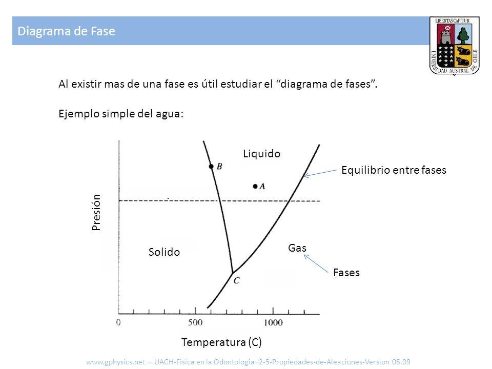 Al existir mas de una fase es útil estudiar el diagrama de fases. Ejemplo simple del agua: Gas Liquido Solido Presión Temperatura (C) Equilibrio entre