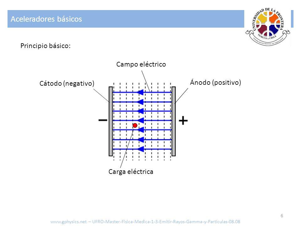 Aceleradores básicos 7 z ztmqEzztmqEz Posición de la partícula [m] Tiempo [s] Masa de la partícula [kg] Carga de la partícula [C] Campo eléctrico [N/C] www.gphysics.net – UFRO-Master-Fisica-Medica-1-3-Emitir-Rayos-Gamma-y-Particulas-08.08