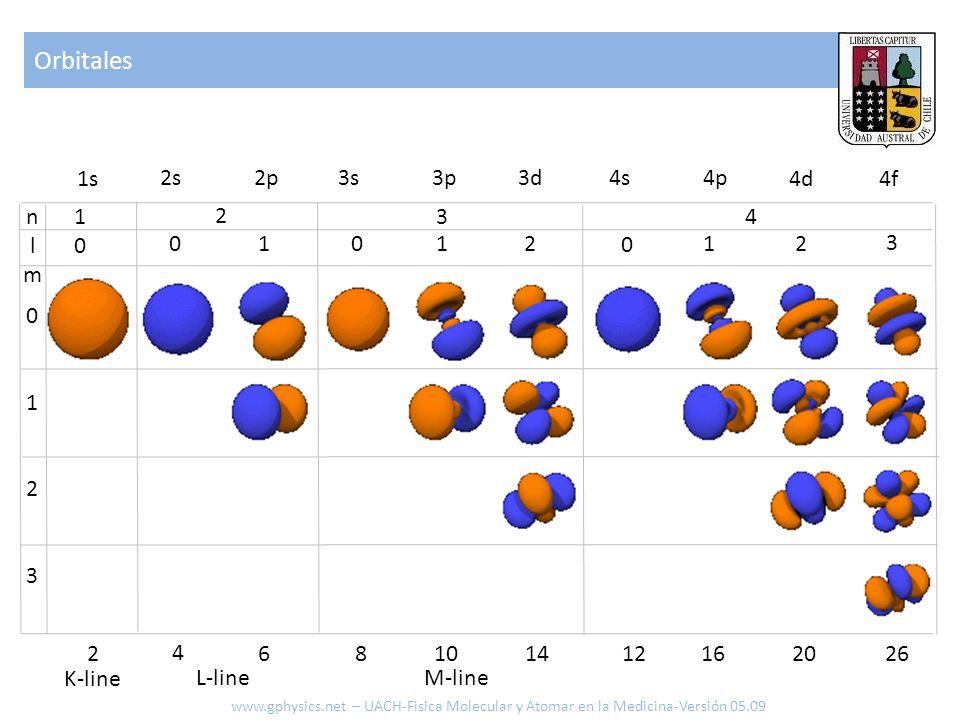 Orbitales www.gphysics.net – UACH-Fisica Molecular y Atomar en la Medicina-Versión 05.09 nlmnlm 1010 01230123 2 0 1 3 4 0 1 2 0 1 2 3 1s 2s 2p3s 3p 3d
