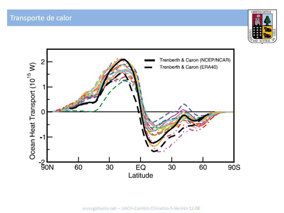 Transporte de calor www.gphysics.net – UACH-Cambio-Climatico-3-Version 12.08