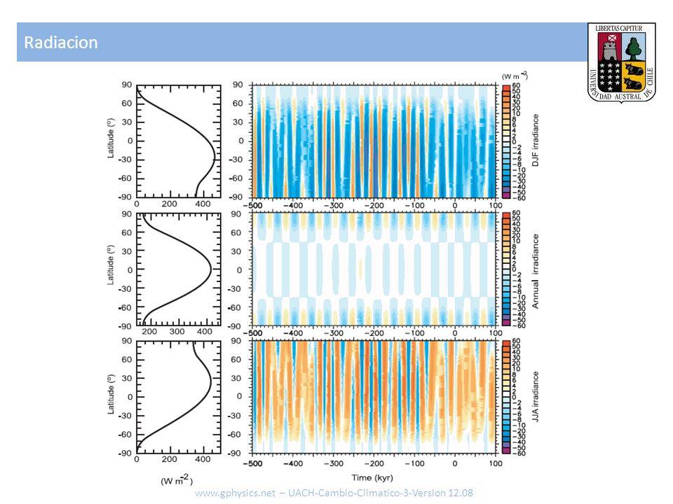 Radiacion www.gphysics.net – UACH-Cambio-Climatico-3-Version 12.08