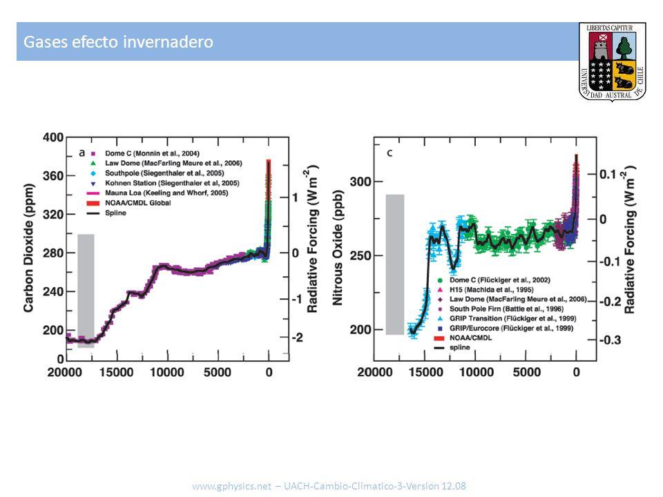 Gases efecto invernadero www.gphysics.net – UACH-Cambio-Climatico-3-Version 12.08