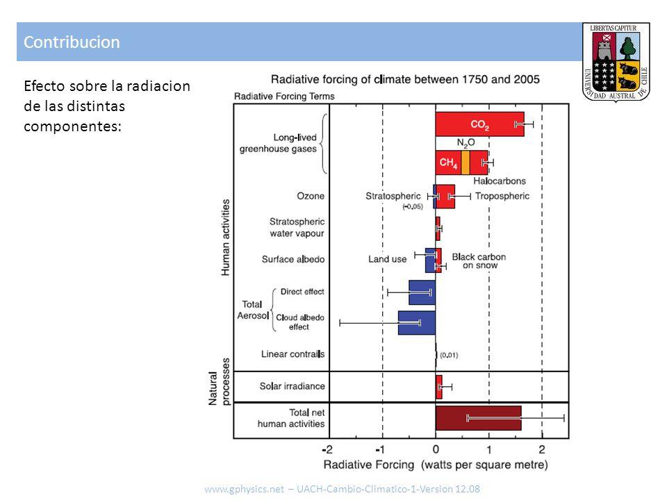 Contribucion www.gphysics.net – UACH-Cambio-Climatico-1-Version 12.08 Efecto sobre la radiacion de las distintas componentes: