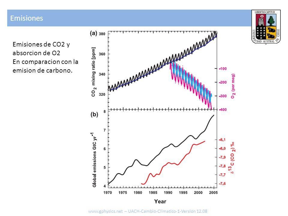 Emisiones www.gphysics.net – UACH-Cambio-Climatico-1-Version 12.08 Emisiones de CO2 y absorcion de O2 En comparacion con la emision de carbono.