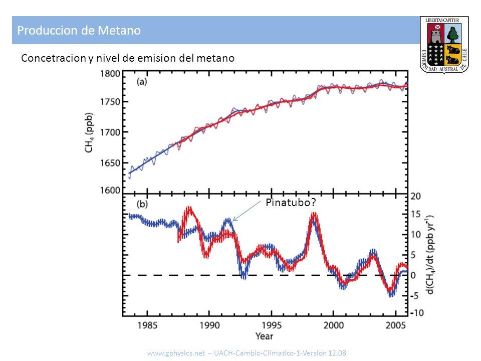 Produccion de Metano www.gphysics.net – UACH-Cambio-Climatico-1-Version 12.08 Concetracion y nivel de emision del metano Pinatubo?