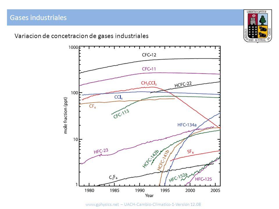 Gases industriales www.gphysics.net – UACH-Cambio-Climatico-1-Version 12.08 Variacion de concetracion de gases industriales