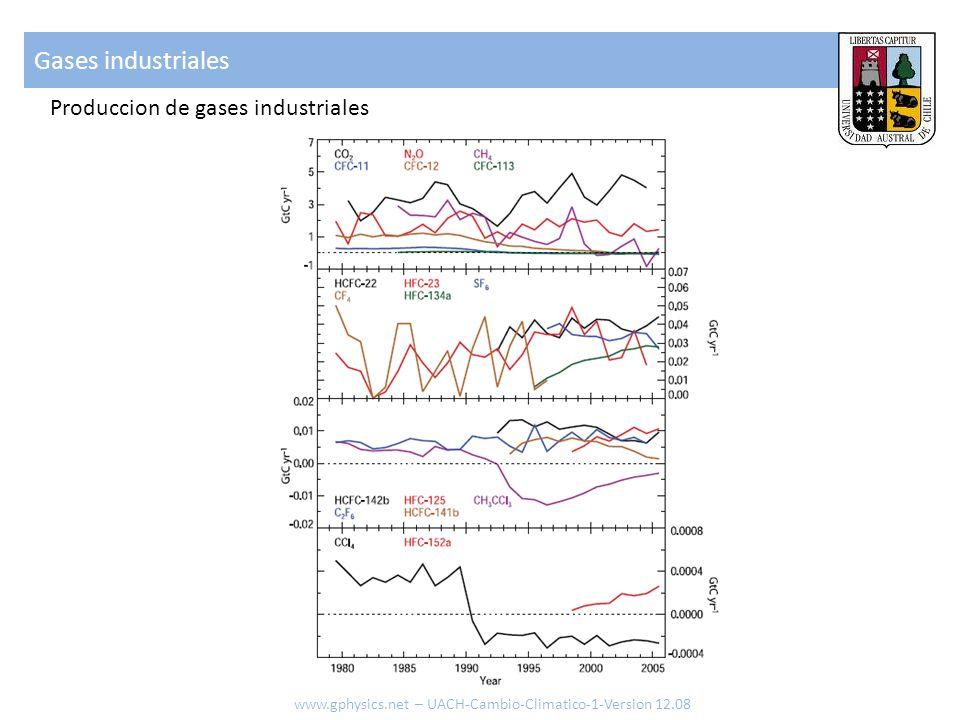 Gases industriales www.gphysics.net – UACH-Cambio-Climatico-1-Version 12.08 Produccion de gases industriales