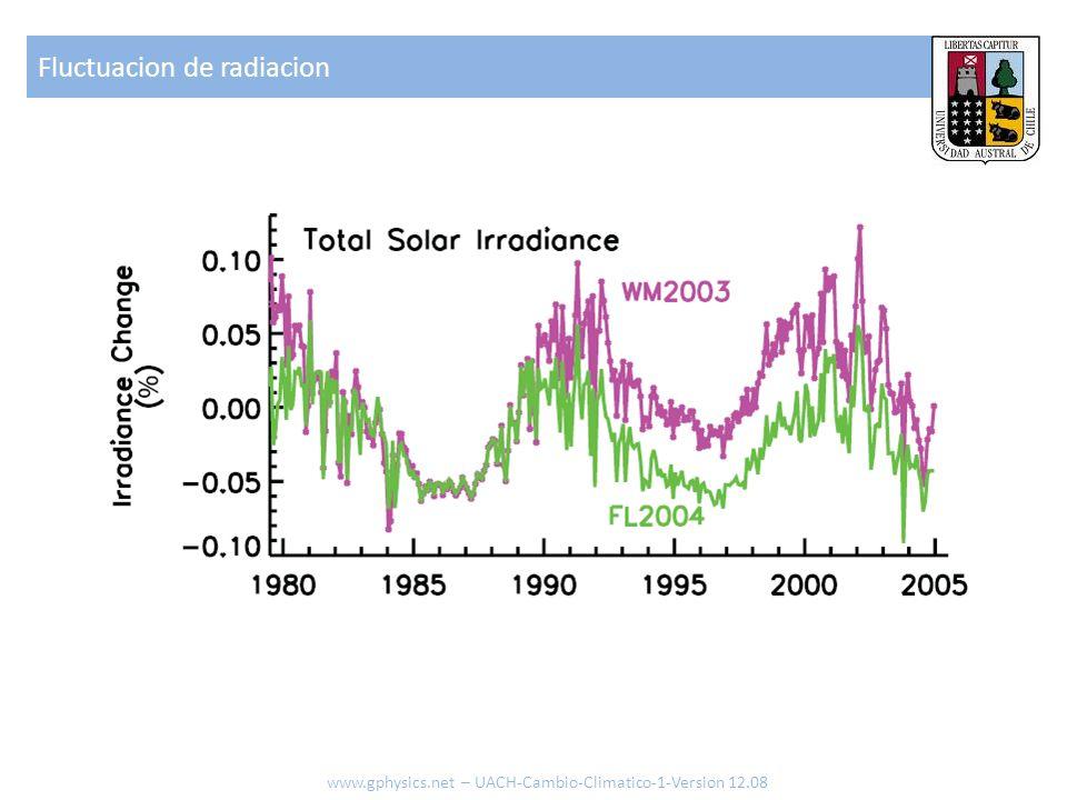 Fluctuacion de radiacion www.gphysics.net – UACH-Cambio-Climatico-1-Version 12.08