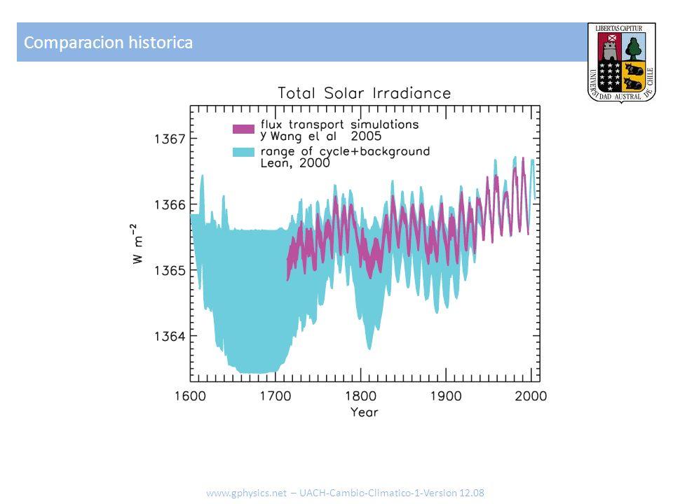 Comparacion historica www.gphysics.net – UACH-Cambio-Climatico-1-Version 12.08