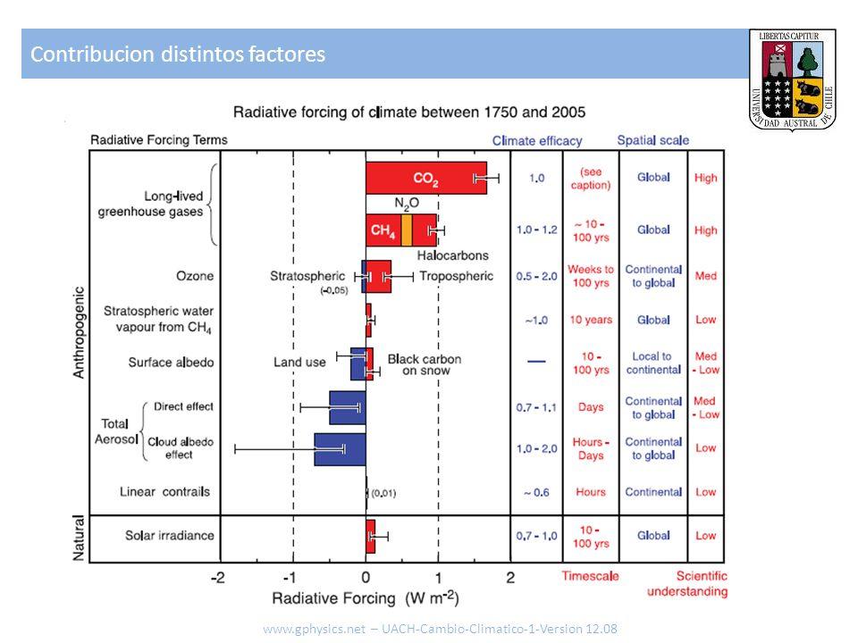Contribucion distintos factores www.gphysics.net – UACH-Cambio-Climatico-1-Version 12.08