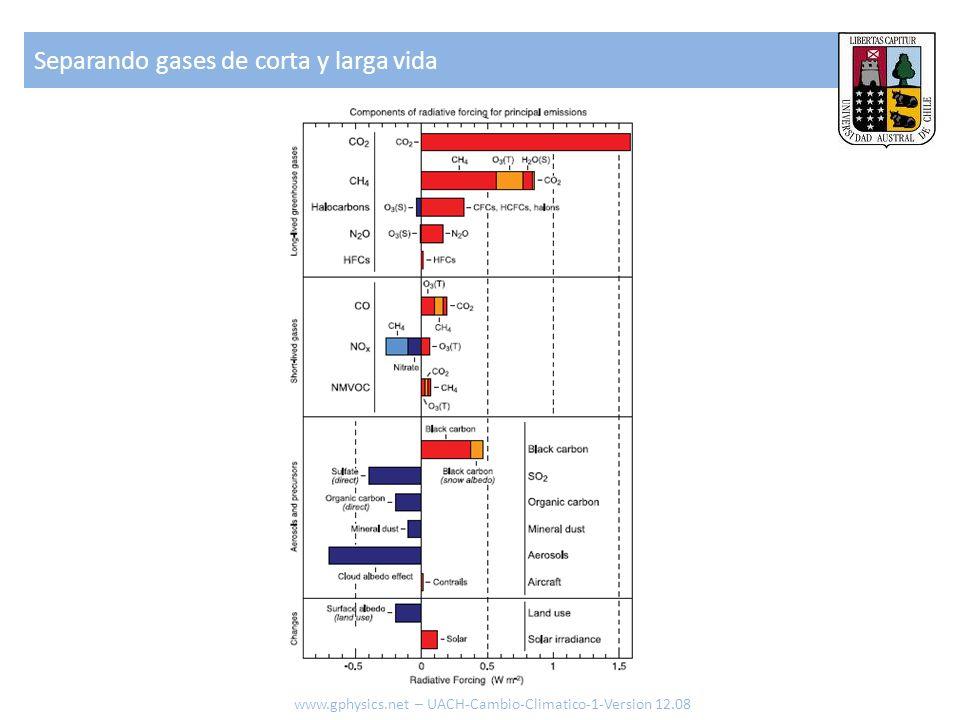 Separando gases de corta y larga vida www.gphysics.net – UACH-Cambio-Climatico-1-Version 12.08