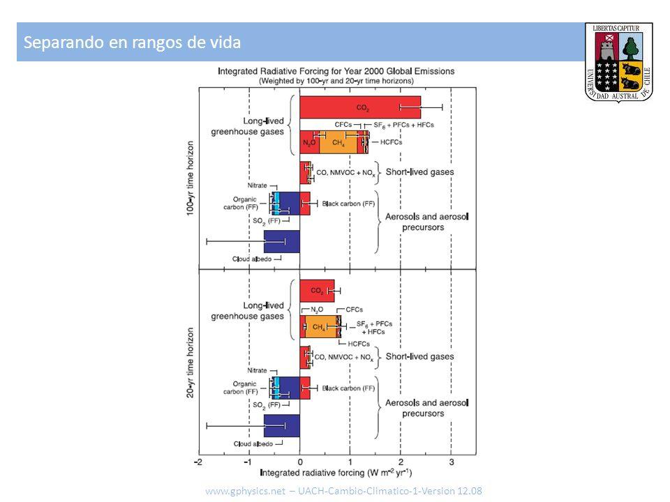 Separando en rangos de vida www.gphysics.net – UACH-Cambio-Climatico-1-Version 12.08