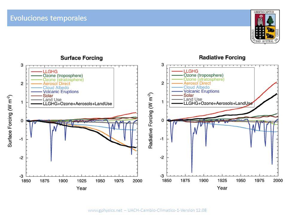Evoluciones temporales www.gphysics.net – UACH-Cambio-Climatico-1-Version 12.08