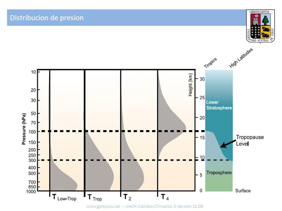 Distribucion de presion www.gphysics.net – UACH-Cambio-Climatico-1-Version 12.08