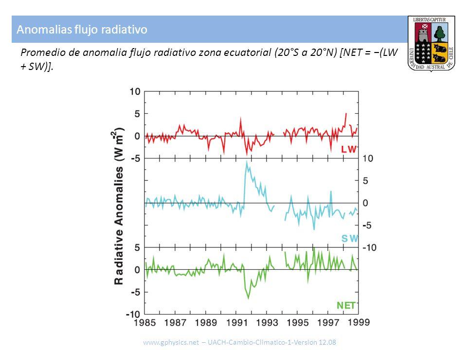 Anomalias flujo radiativo www.gphysics.net – UACH-Cambio-Climatico-1-Version 12.08 Promedio de anomalia flujo radiativo zona ecuatorial (20°S a 20°N)