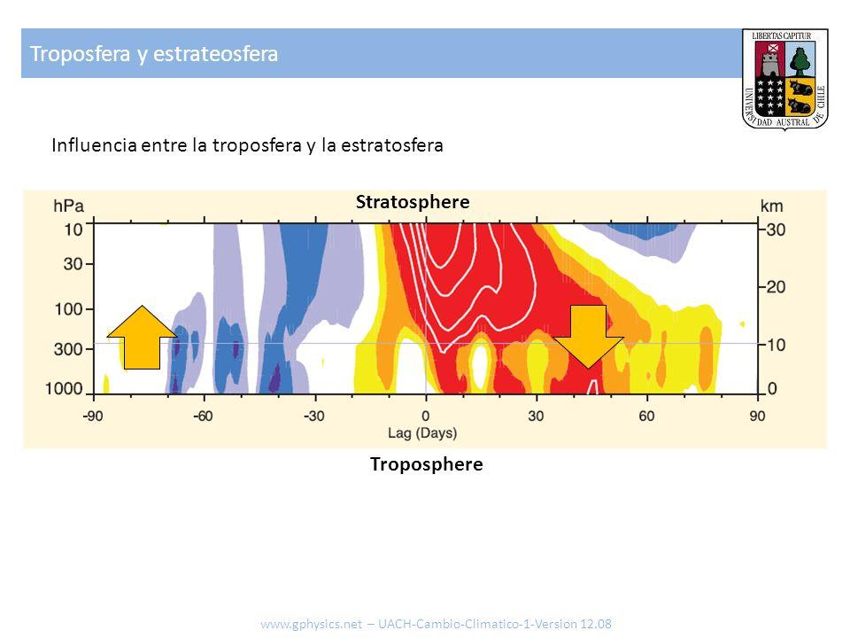 Troposfera y estrateosfera www.gphysics.net – UACH-Cambio-Climatico-1-Version 12.08 Stratosphere Troposphere Influencia entre la troposfera y la estra